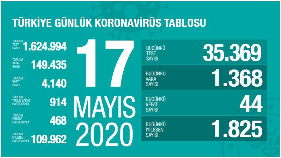 17 mayis 2020 korona tablosu