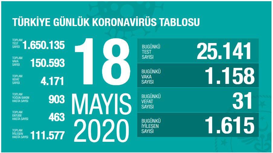 18 mayis koronavirus tablosu