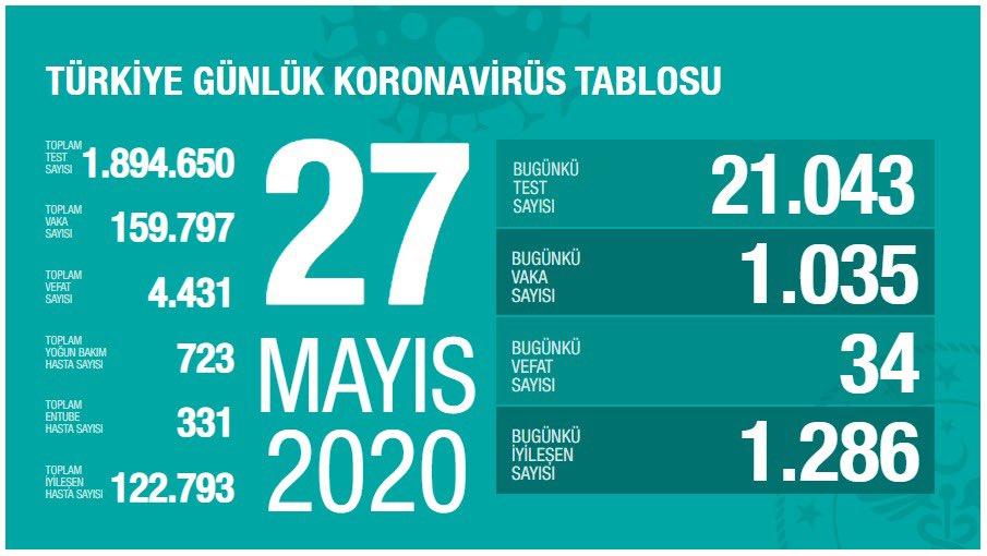 27 mayis koronavirus tablosu turkiye