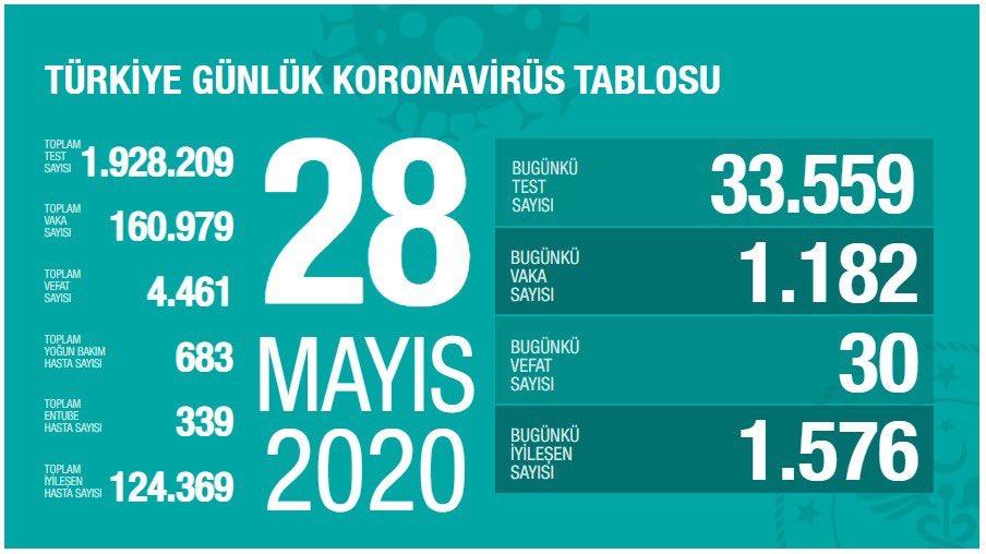 28 mayis koronavirus tablosu