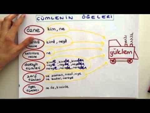 Cümlenin Öğeleri Konu Anlatımı (Video)