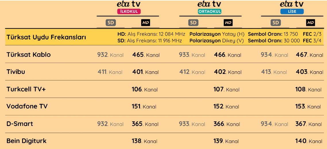 eba tv hangi kanallarda