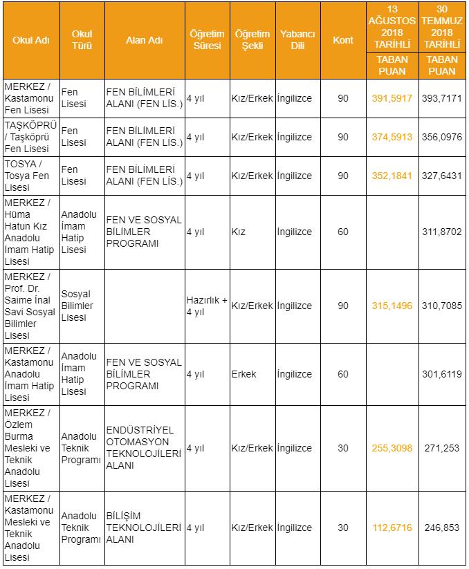 kastamonu lise taban puanlari 2019 Kastamonu Lise Taban Puanları