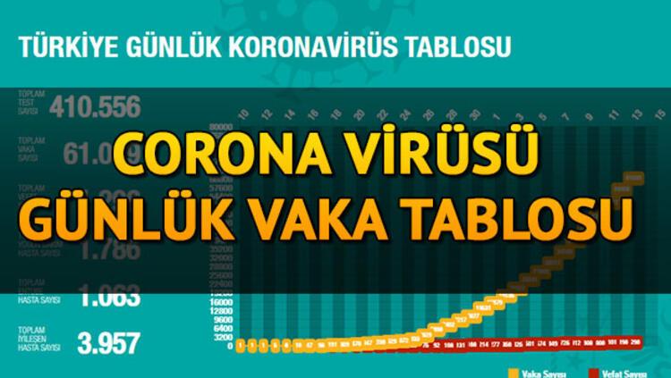 28 Mayıs 2020 Koronavirüs Türkiye Tablosu