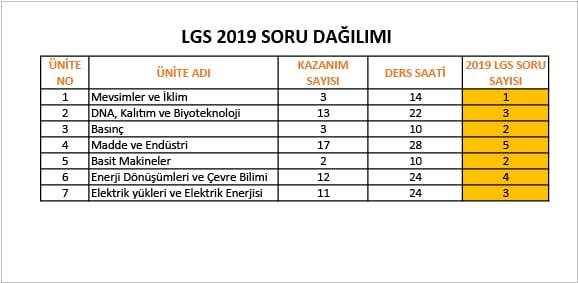 lgs fen bilimleri soru dagilimi LGS Fen Bilimleri Konuları ve Soru Dağılımı