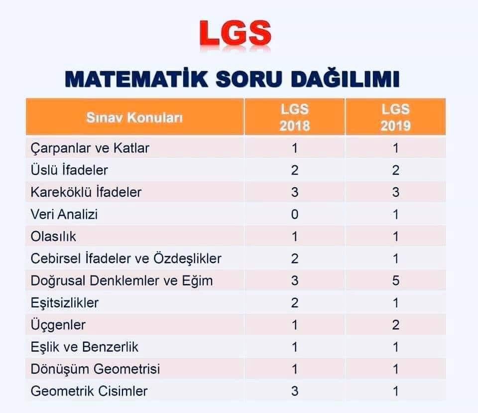 lgs matematik konu soru dagilimi LGS Matematik Konuları ve Soru Dağılımı